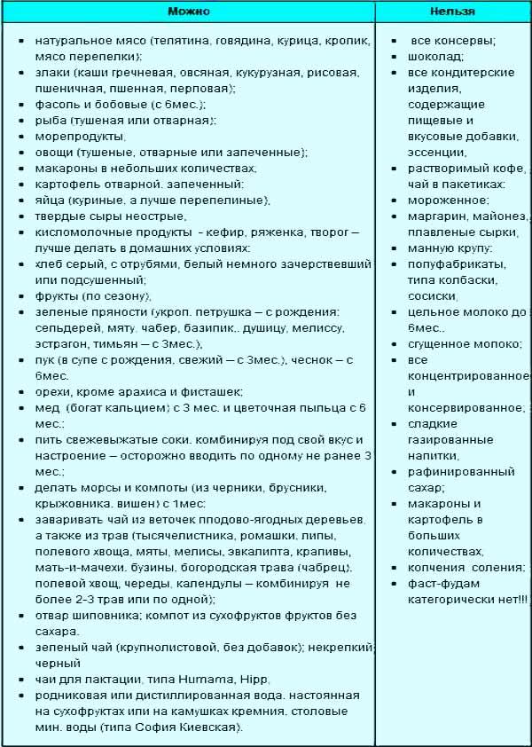 Симптомы заболеваний, диагностика, коррекция и лечение молочных желез — molzheleza.ru. можно ли зефир при грудном вскармливании в первый месяц: домашние рецепты для кормящих мам