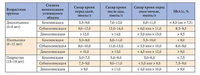 Норма сахара в крови у детей по возрасту в таблице - как сдавать анализы и причины отклонений