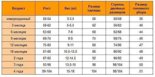 Размеры ребёнка по месяцам: таблица