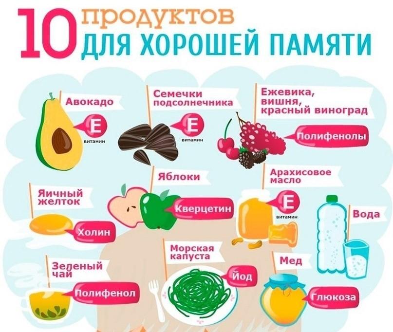 Витамины, улучшающие память и работу мозга | altaimag.ru - здоровье и красота | яндекс дзен