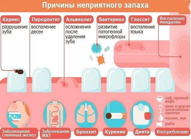 Запах изо рта у ребенка: причины и лечение возможных заболеваний