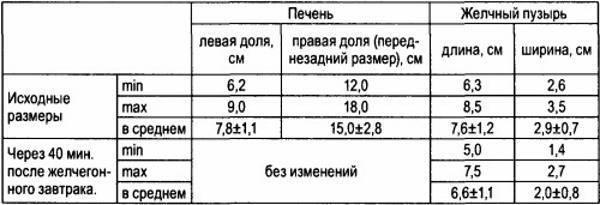 Размеры печени в норме по узи у детей: таблица с показателями - мир здоровья