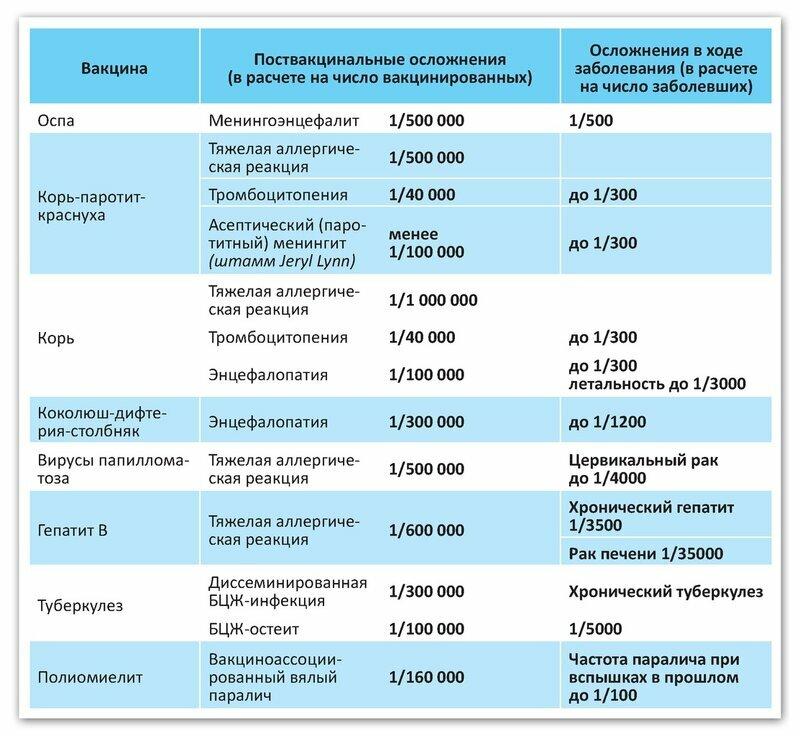 Насморк у ребенка после прививки акдс и полиомиелит что делать - vaffi.ru