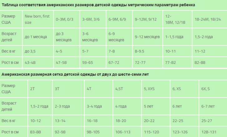 Размеры детской одежды: таблицы размерных сеток производителей из россии, сша, китая и европы / mama66.ru