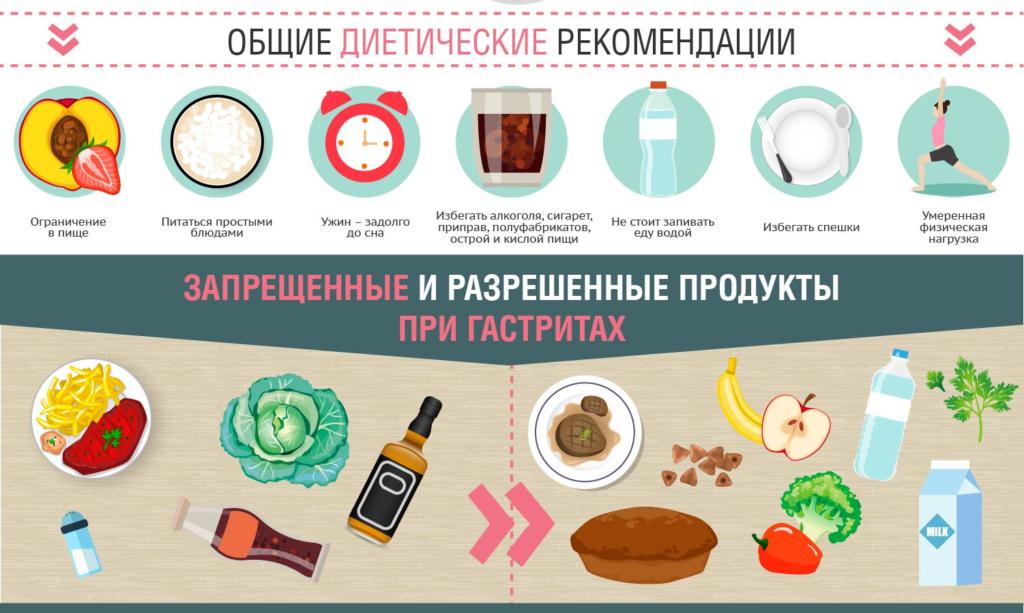Что едят при аппендиците