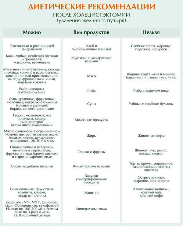 Диета после удаления аппендицита у взрослых: основные принципы питания после операции, примерное меню в первые дни недели