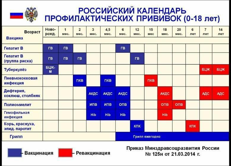 Российский национальный календарь профилактических прививок детям на 2018 год