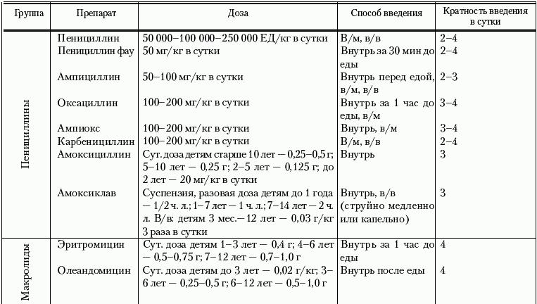 Литическая смесь для детей от температуры: дозировка, состав, сколько действует