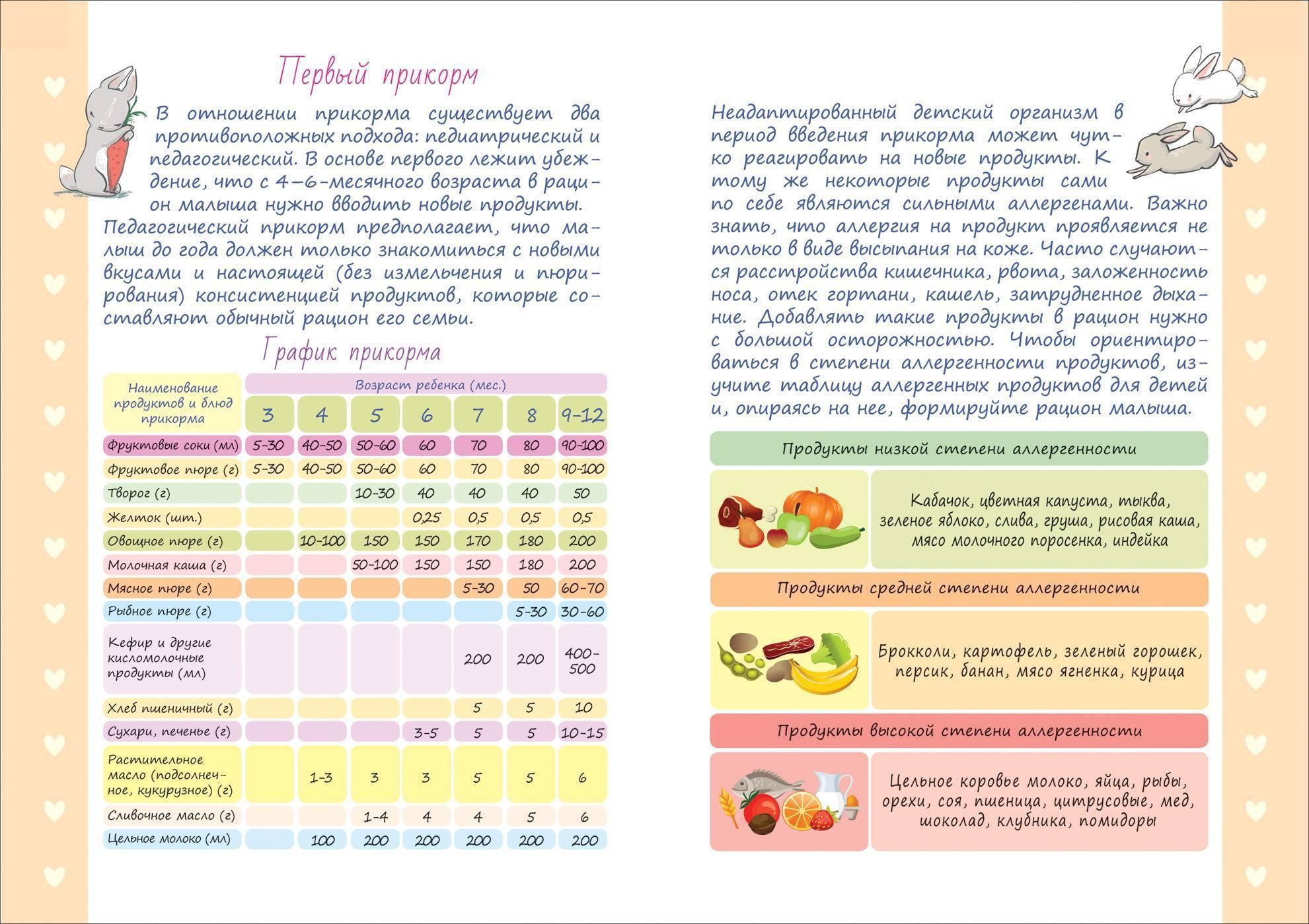 Морковное пюре для грудничка с какого возраста давать и рецепт морковного пюре для грудничка: сколько варить морковь, как вводить в прикорм