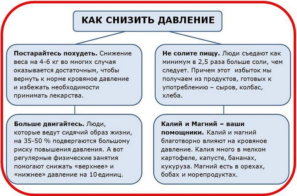 Как повысить низкое артериальное давление? | wmj.ru