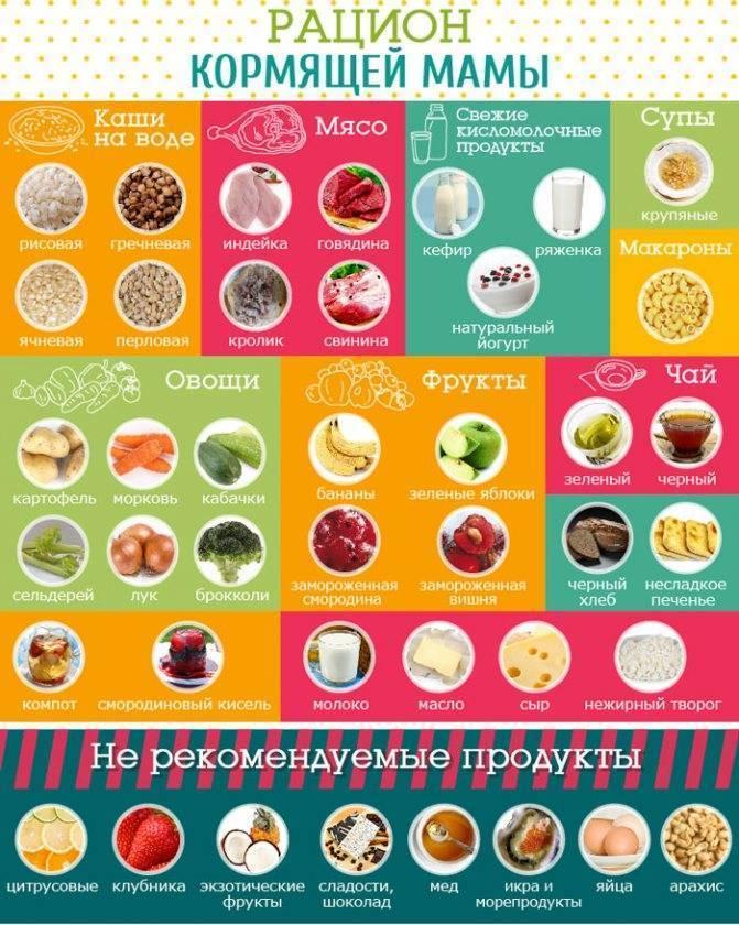 Какие фрукты можно при грудном вскармливании: разрешенные продукты во время первого, второго и третьего месяца гв и что нельзя кушать при кормлении новорожденного?
