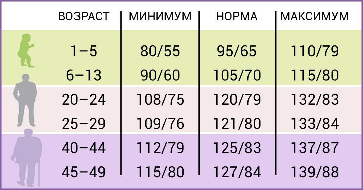 Артериальное давление у детей 12 лет норма таблица