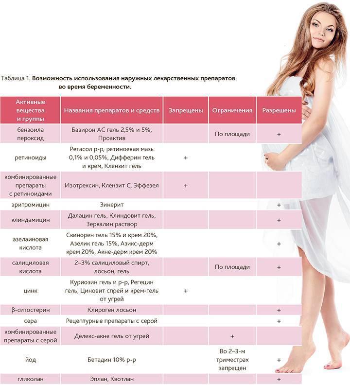 Беременность и лекарства.