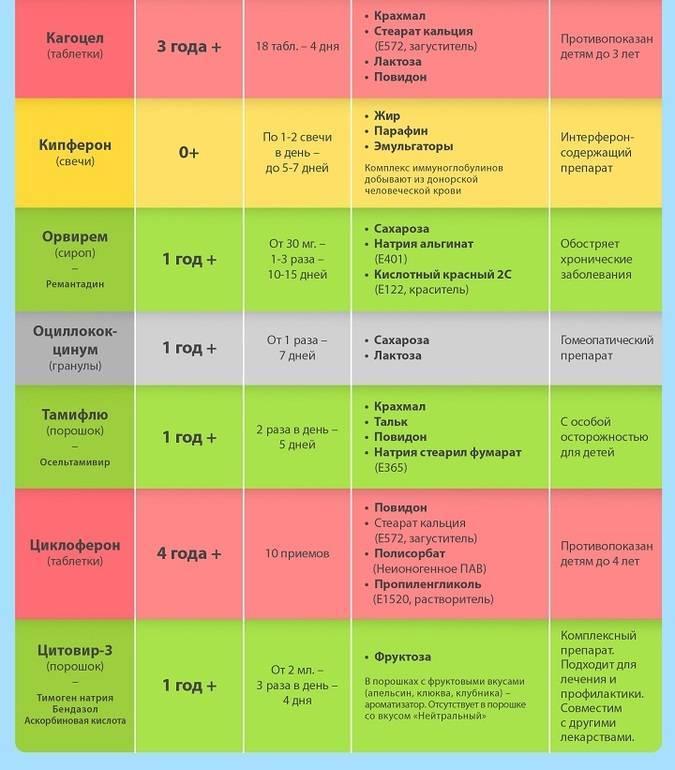 Препараты для лечения орви: обзор современных лекарственных средств