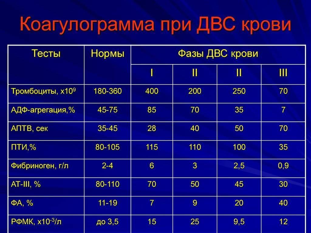 Свертываемость крови — норма у детей по времени, расшифровка коагулограммы в таблице
