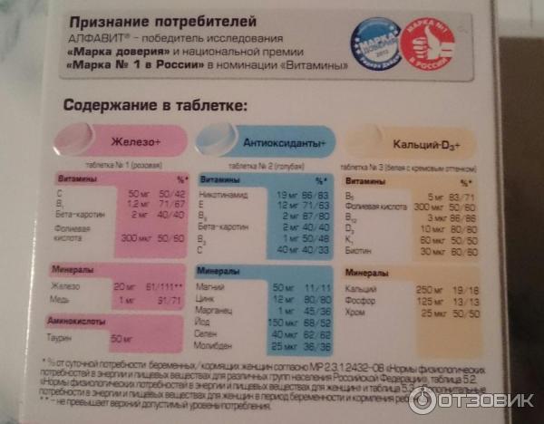 Компливит для беременных инструкция. витамины для беременных «алфавит мамино здоровье» - зубной врач