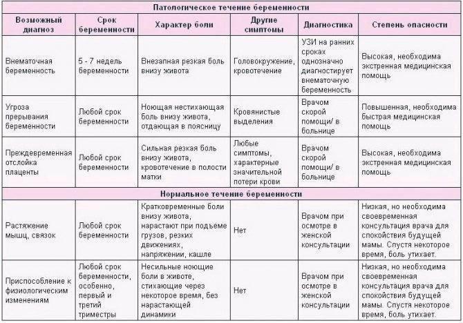 Болит правый бок при беременности: причины резкой, тянущей, колющей и иных болей / mama66.ru