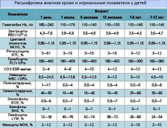 Биохимический анализ крови: расшифровка у детей, норма в таблице