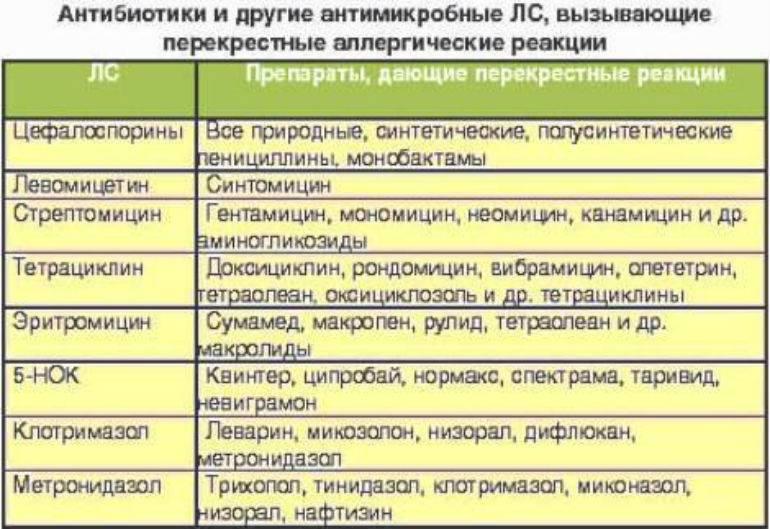 Антибиотики для детей: список препаратов с суспензии и таблетках, названия лучших детских антибаков / mama66.ru