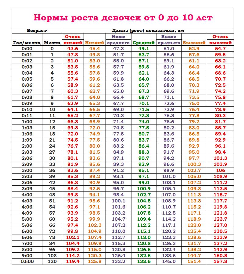Нормы роста и веса ребенка от 0 до 10 лет: таблицы воз в виде калькулятора