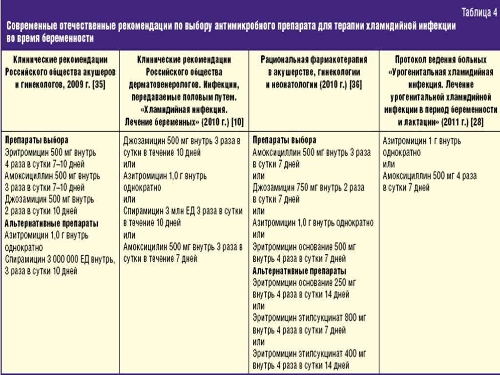Цитомегаловирус у детей, у женщин при беременности. результаты анализов и обнаружение антител. симптомы и лечение цитомегаловирусной инфекции