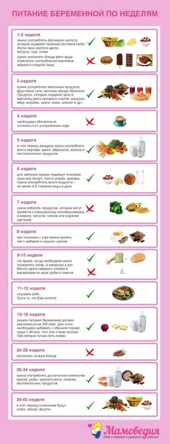 Правильное питание беременной во втором триместре