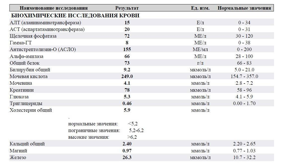 Понижена щелочная фосфатаза в крови: что это значит, причины и лечение низких показателей