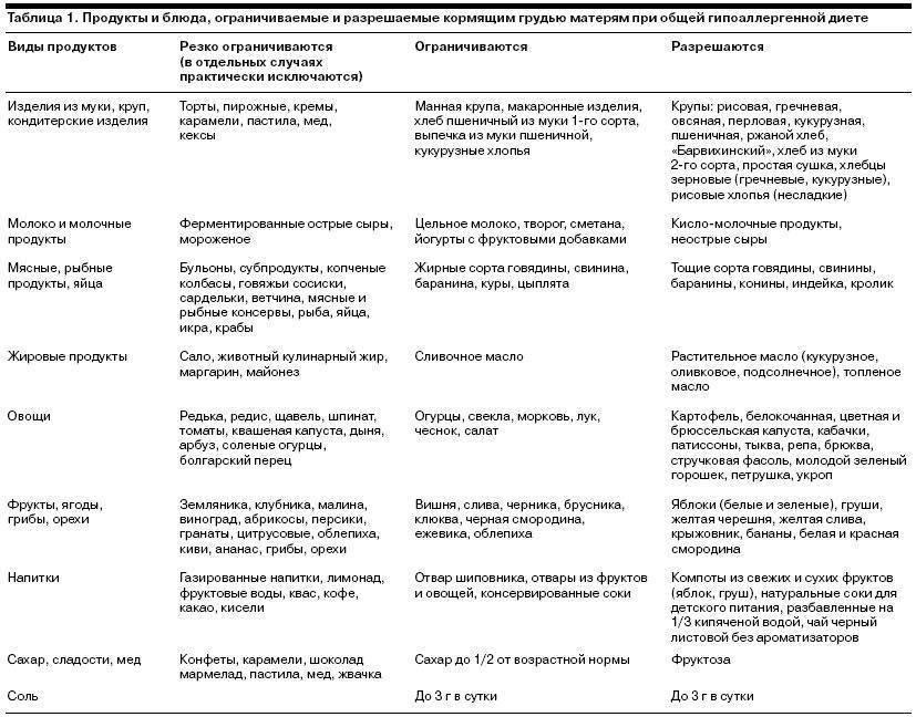 Гипоаллергенная диета для детей 1 года: меню и рецепты