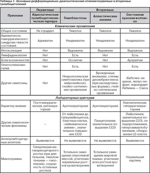 Наследственные болезни человека. список с описанием, таблица