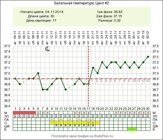 Температура тела при беременности на ранних сроках, до задержки, 2-3 триместре. какая должна быть базальная, низкая, повышенная, что делать