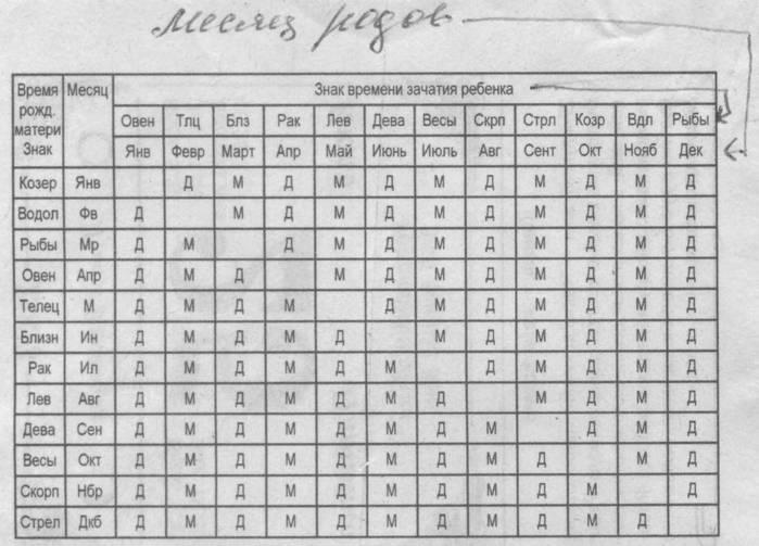 Чсс плода по неделям – таблица, показатели у мальчиков и девочек