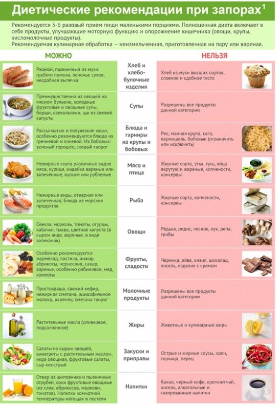 Диета после удаления аппендицита: питание, меню после аппендицита, продукты