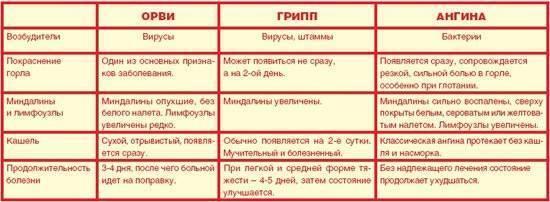 Тонзиллит у грудничка лечение - медицинский справочник we-works.ru