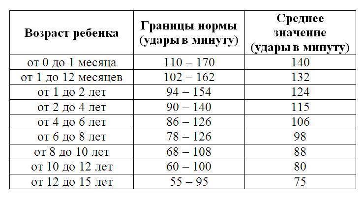 ✅ артериальное давление у детей 12 лет норма таблица - денталюкс.su