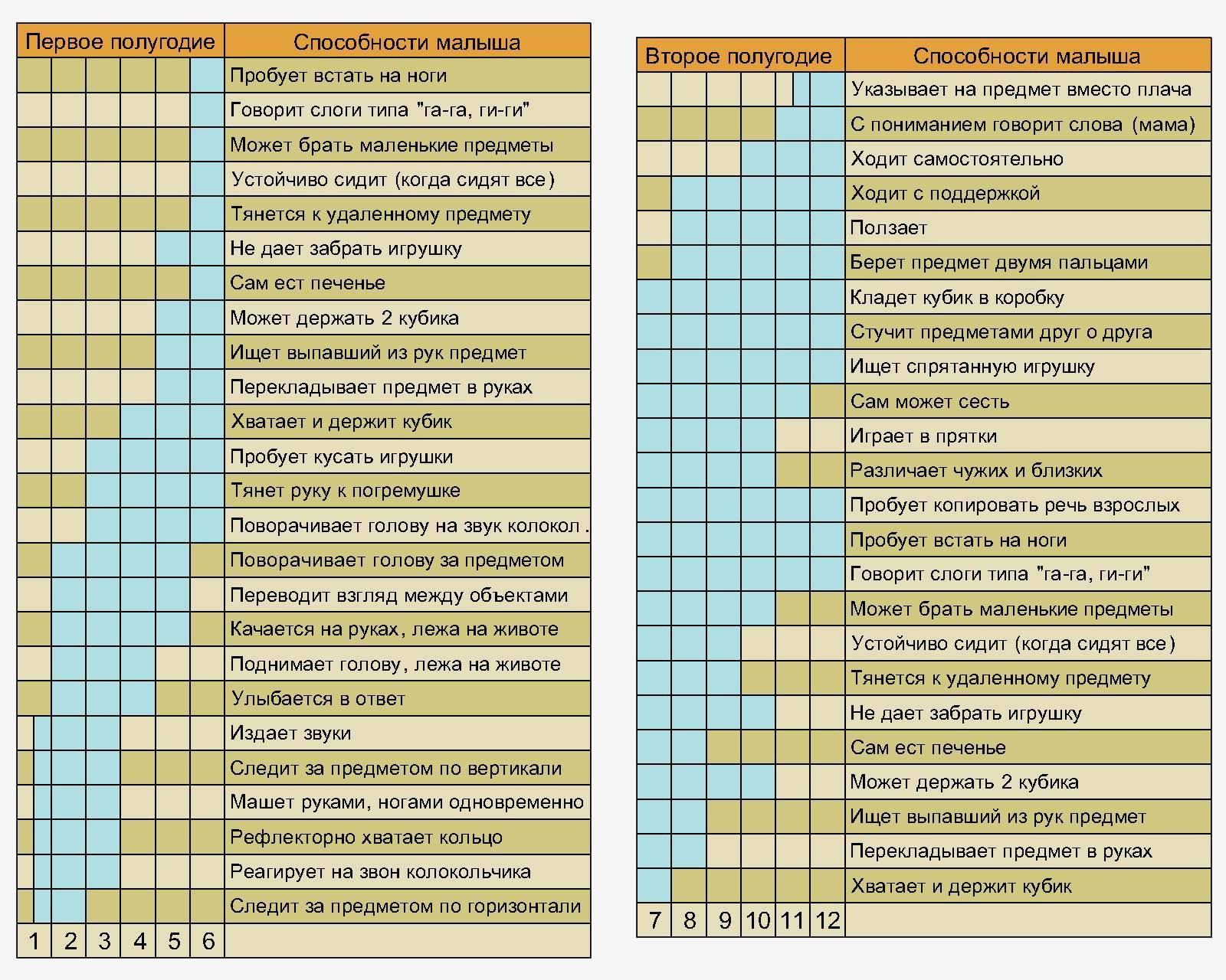 Что должен уметь ребенок в 5 лет. тесты, таблица, карта развития, памятка для родителей