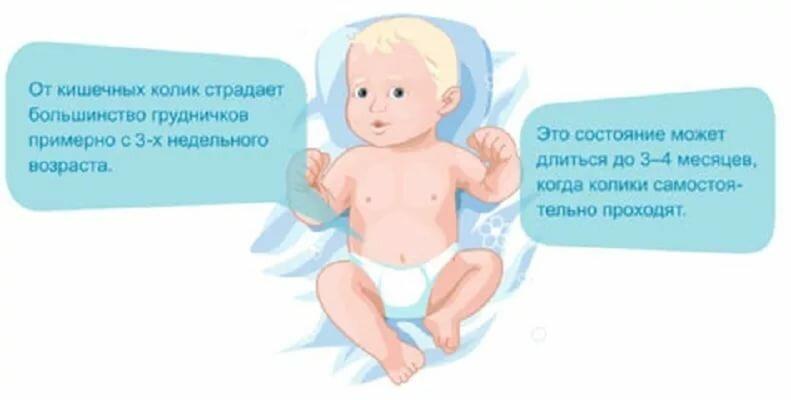 Когда начинаются и почему бывают колики у новорожденных — топотушки
