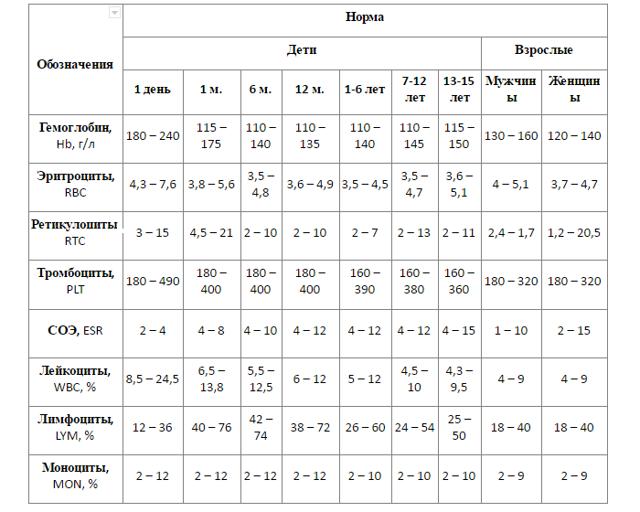 Общий анализ крови у ребенка 2 лет лимфоциты