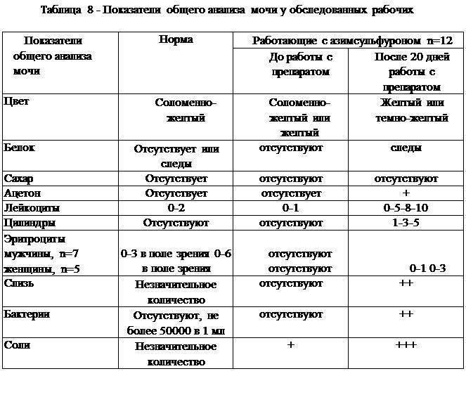 Анализ мочи по сулковичу у детей и взрослых: показания, подготовка, расшифровка результатов