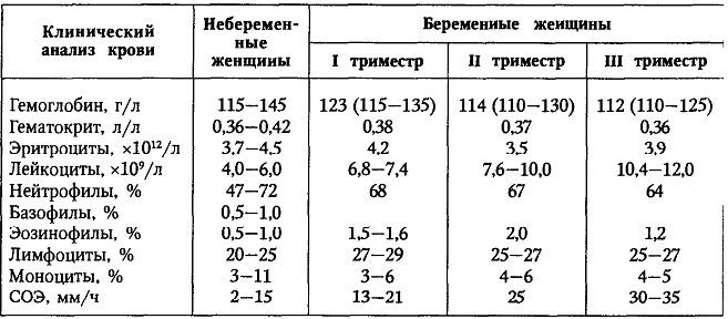 Гемоглобин: норма при беременности на разных триместрах и возможные отклонения