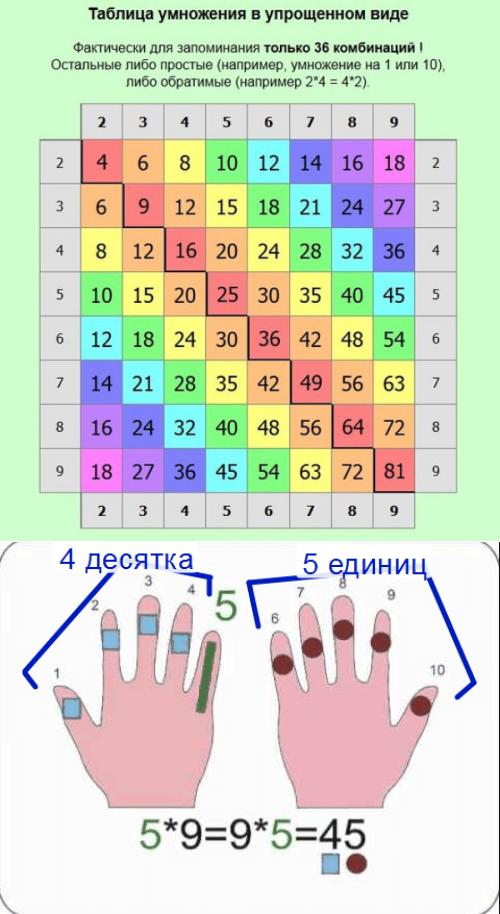 Тренажер таблицы умножения для 2 и 3 классов | таблица умножения за 20 минут | клуб любителей математики - matematika.club