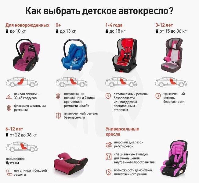 Как правильно выбрать автомобильное кресло для ребенка?