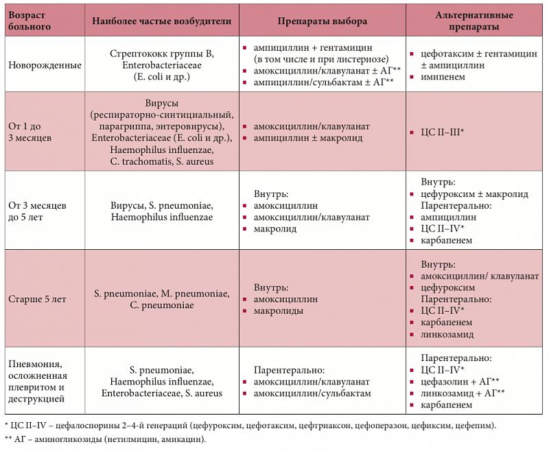 Лечение пневмонии в домашних условиях взрослых и детей