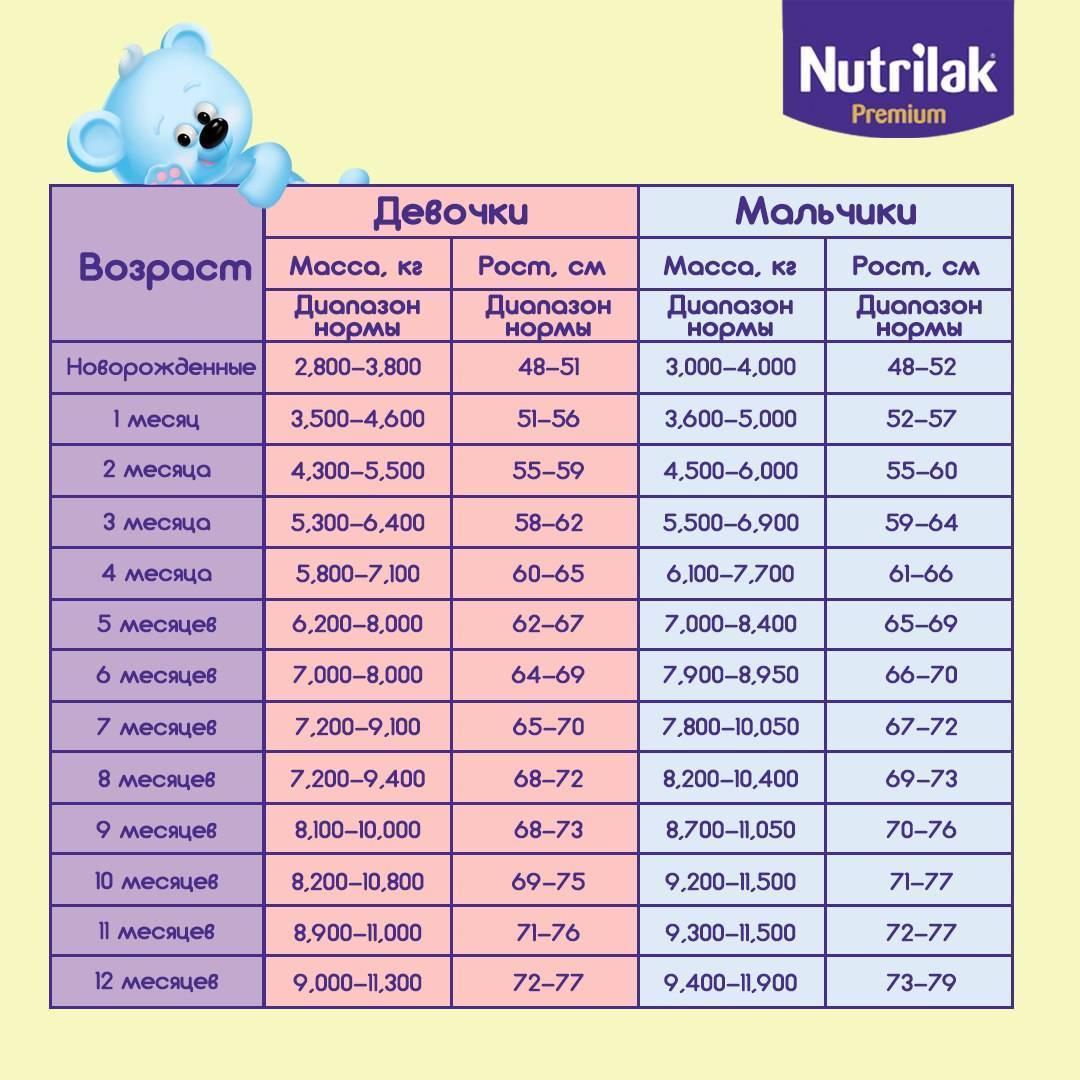 Таблица норм развития ребенка по месяцам до года от воз