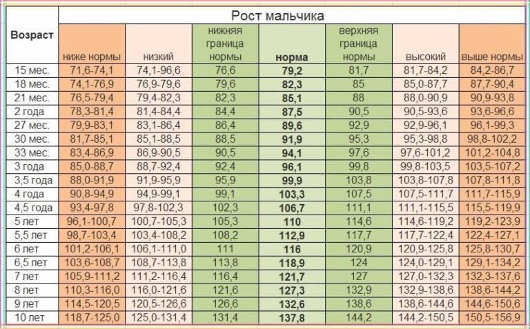 Нормы роста и веса ребенка от рождения до 10 лет таблицы воз