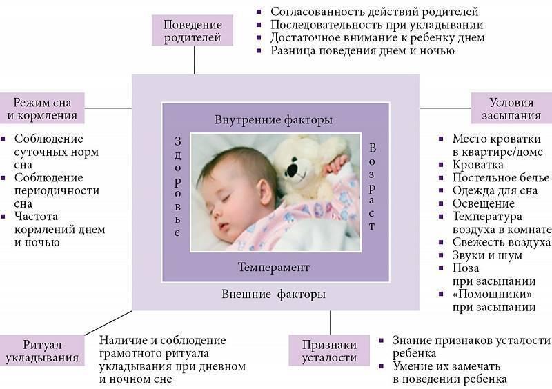 Особенности развития ребенка в два с половиной месяца