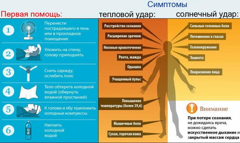 Акклиматизация у детей: симптомы, как проходит, лечение