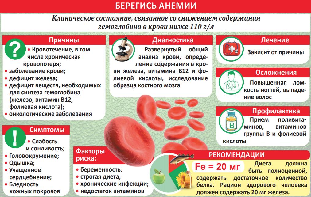 Низкий гемоглобин: симптомы, причины, и как повысить