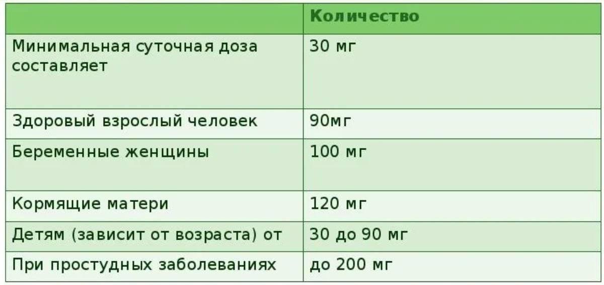 Аскорбиновая кислота для детей: с какого возраста можно давать, инструкция по применению