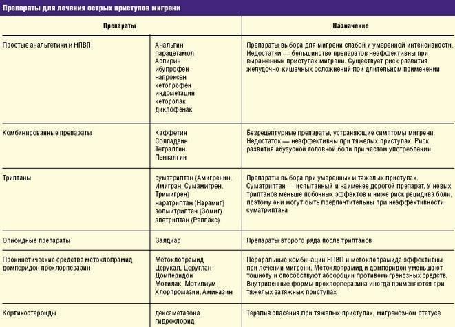 Мигрень у детей и подростков - причины, симптомы и первые проявления, диагностика и лечение