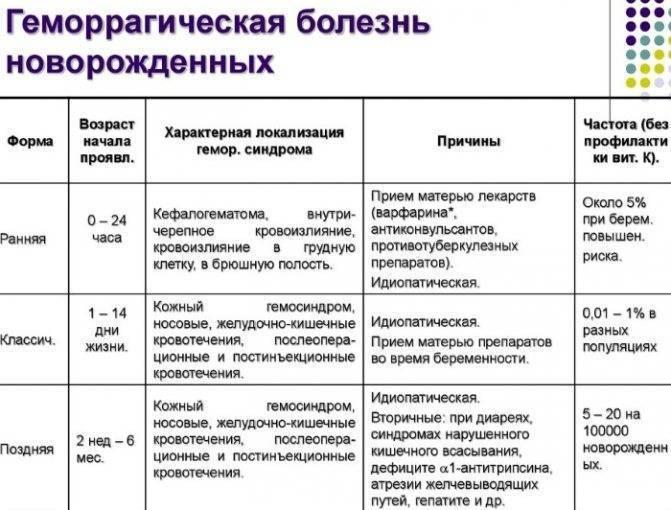 Геморрагическая болезнь новорожденных (поздняя форма): причины, лечение и последствия | konstruktor-diety.ru